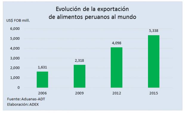 exportacion-de-alimentos-fuente-aduanas-adt-elaboracion-adex-publicacion-18empresarial